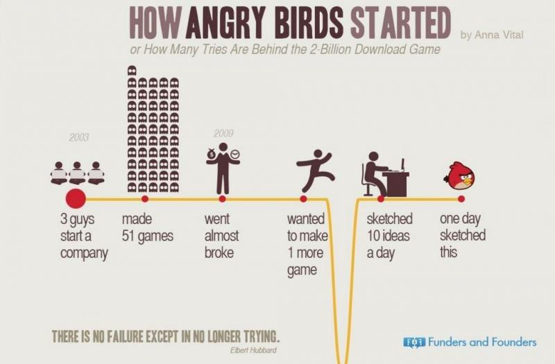 How Angry Birds Started ? #Infographic