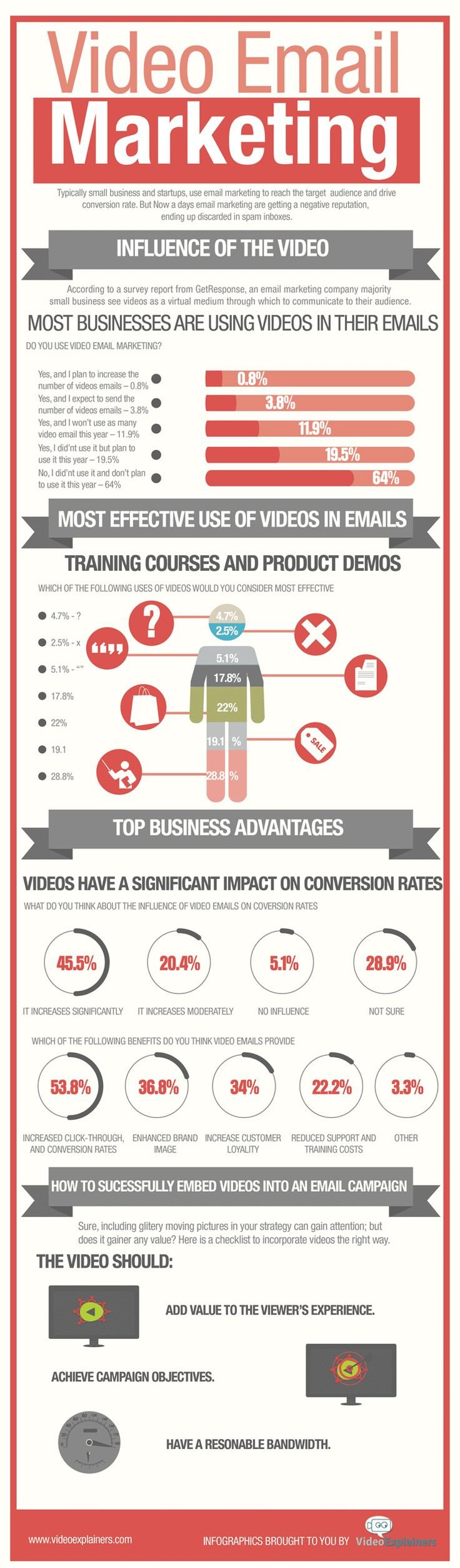 Video Email Marketing #infographic