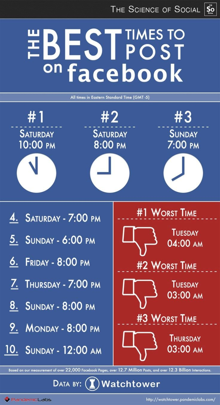 The best times to post on #Facebook #infographic