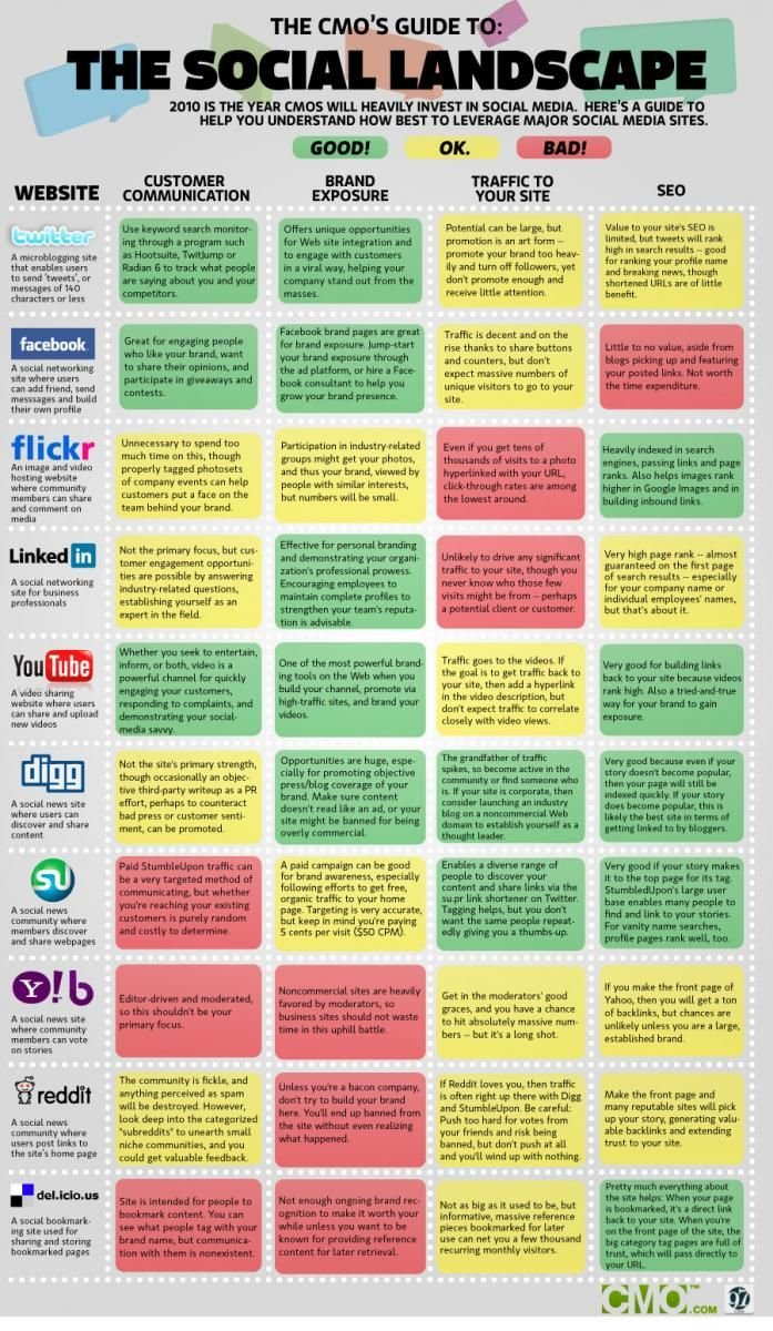 The CMO's Guide to: The Social Media Landscape #infographic