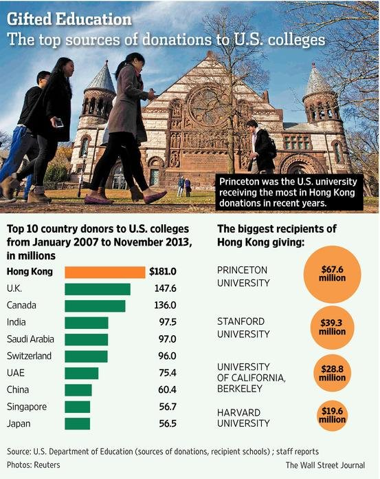 Top Country Donors to US Colleges