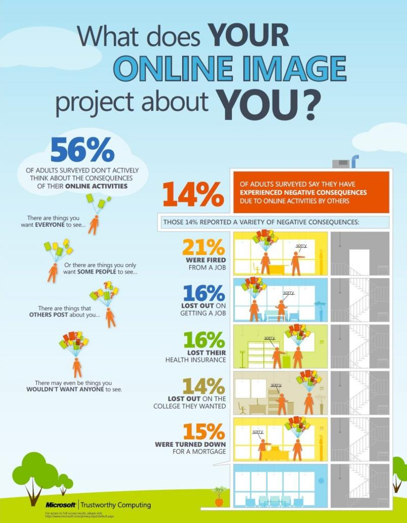 what does your online image project about YOU ? #Infographic