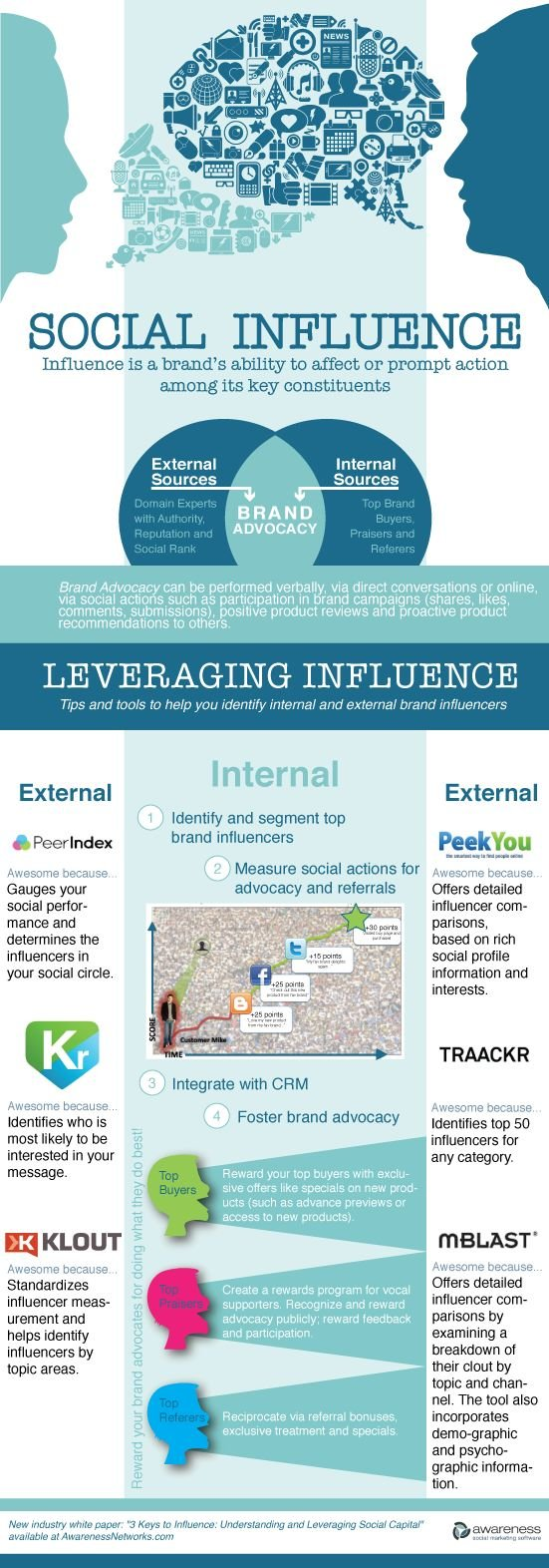 Social Influence: Influence is a brand's ability to affect or prompt action among its key constituents #infographic