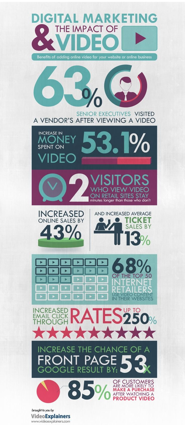 Digital Marketing and the impact of Video: Benefits of adding online video for your website or online business #infographic