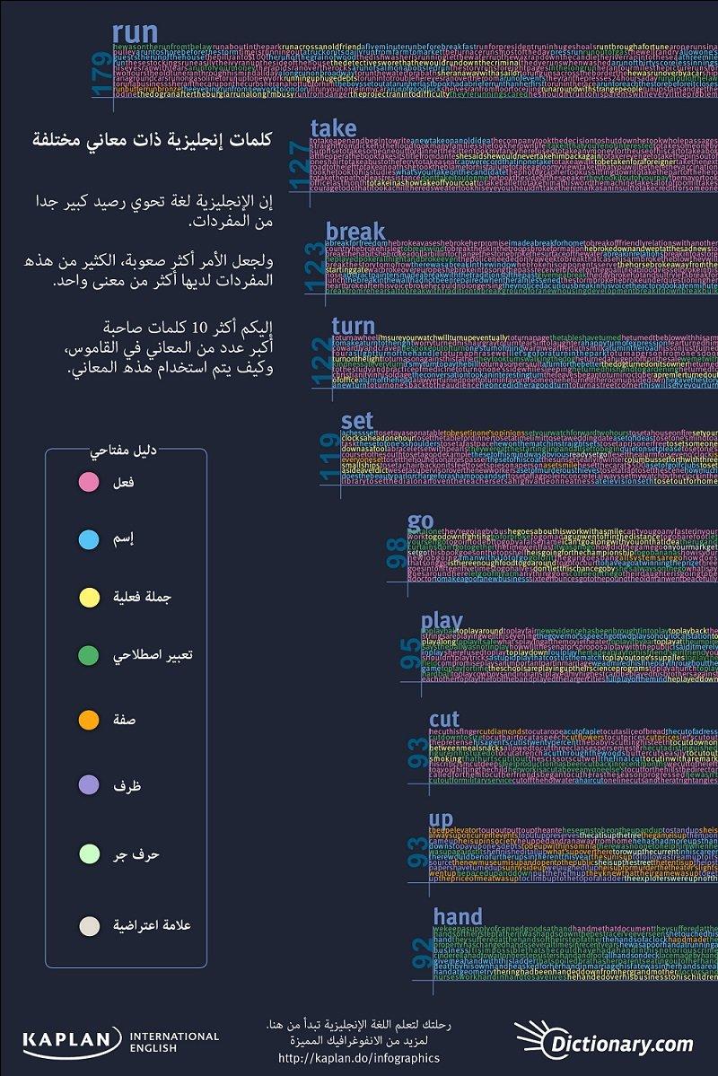 أكثر الكلمات الانجليزية التي تحمل معاني مختلفة #انفوجرافيك
