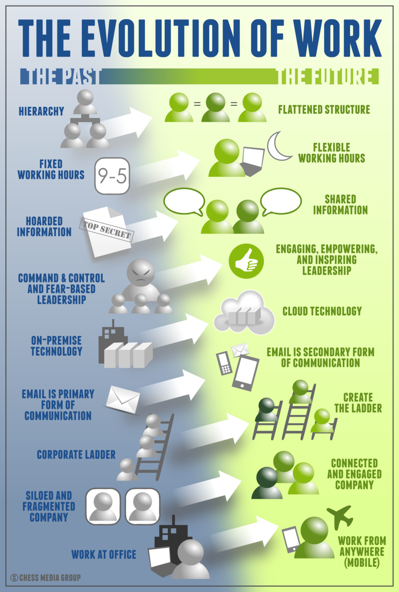 The evolution of work #infographic