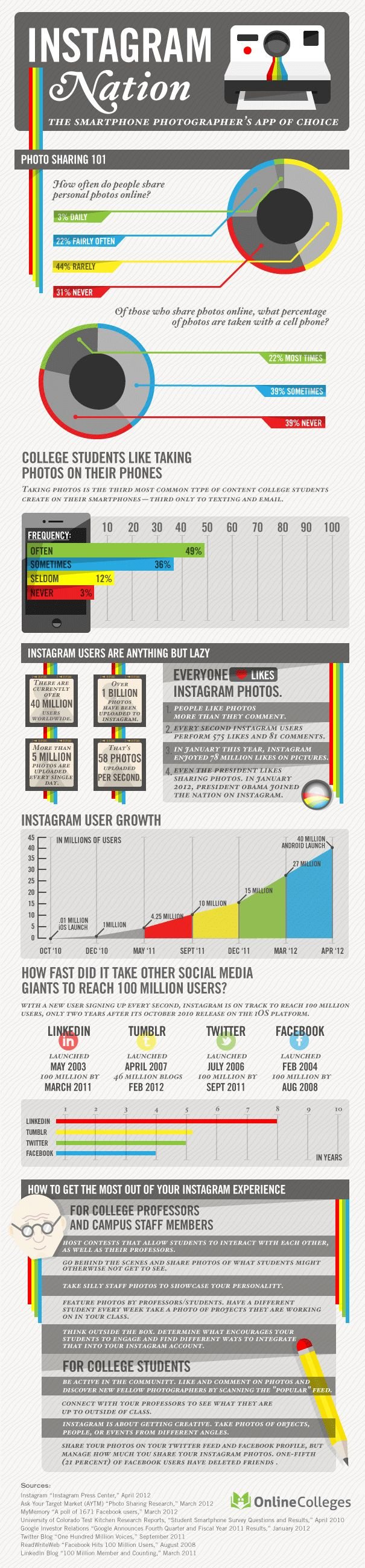 The #Instagram Nation: The Smartphone photographer's app of choice #infographic