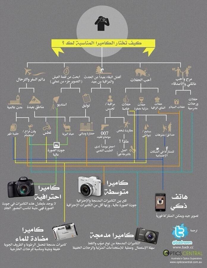 كيف تختار الكاميرا المناسبة لك ؟ #انفوجرافيك