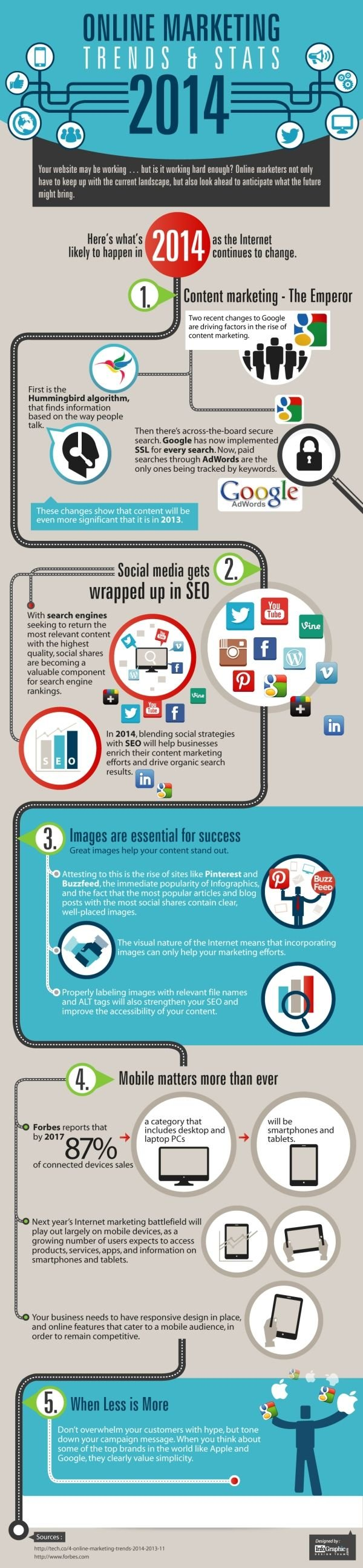 Online Marketing Trends and Stats 2014 #infographic