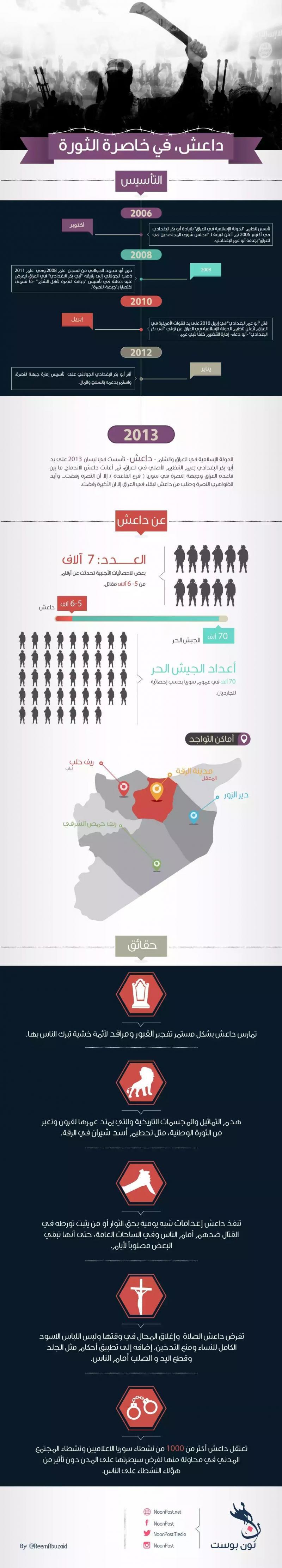 #داعش في #سوريا #انفوجرافيك
