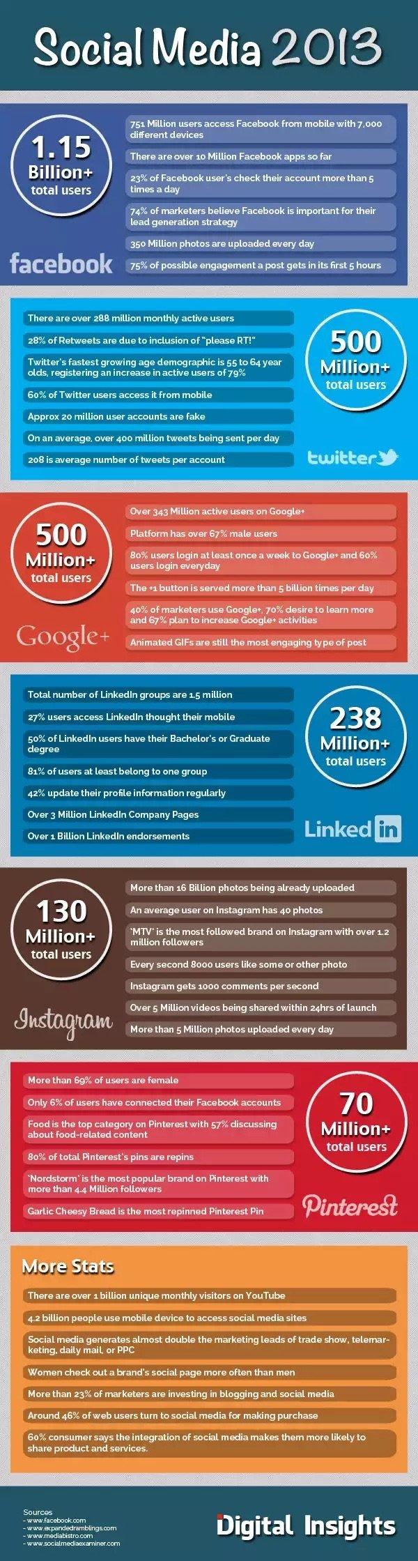 Social Media Statistics 2013 #Infographic