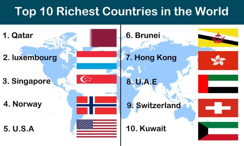 أغنى عشر دول في العالم لعام 2014 وقطر في المركز الأول