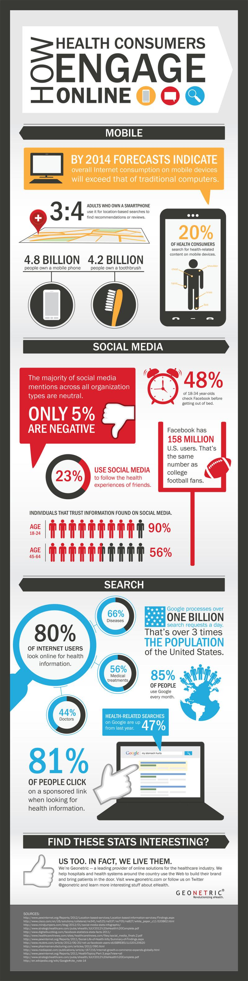 How Health Consumers Engage Online #Infographic