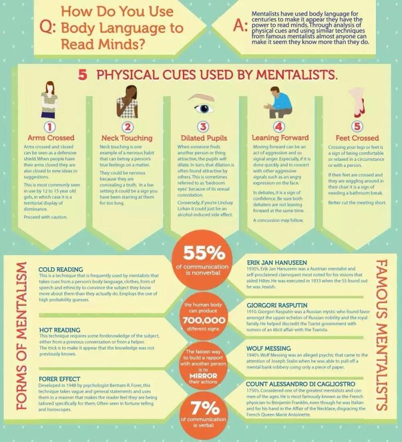 How to Read Minds using body language #Infographic