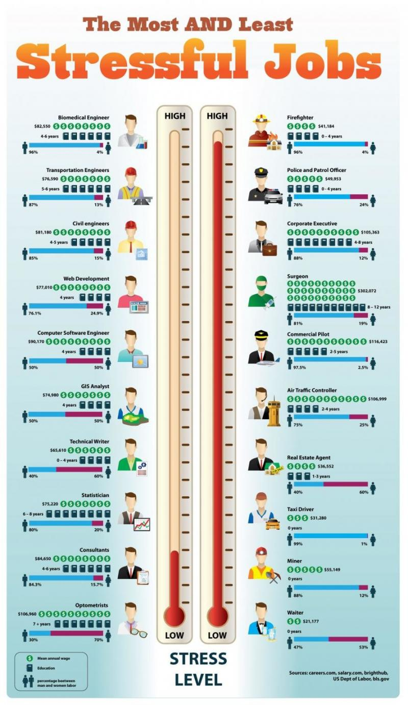 The Most and Least Strssful Jobs #Infographic #Jobs