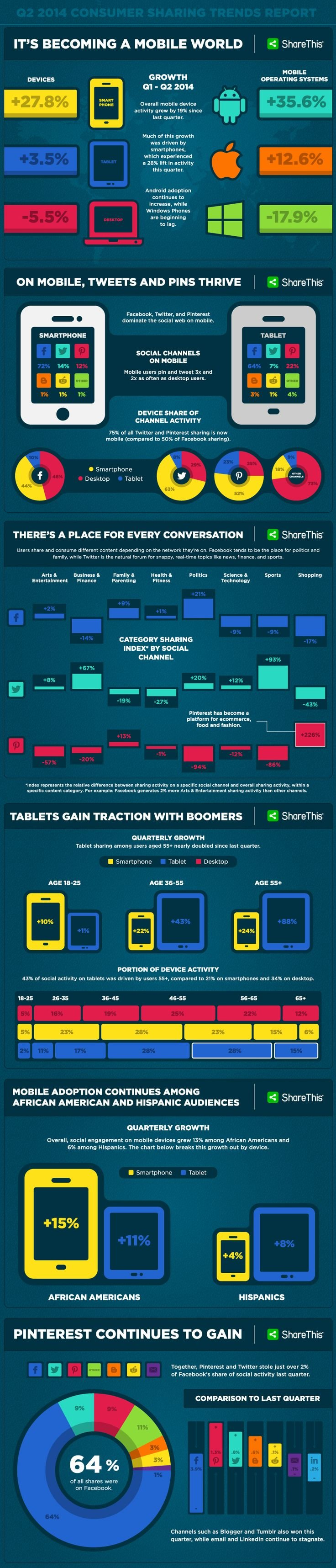 It's becoming a mobile world #infographic