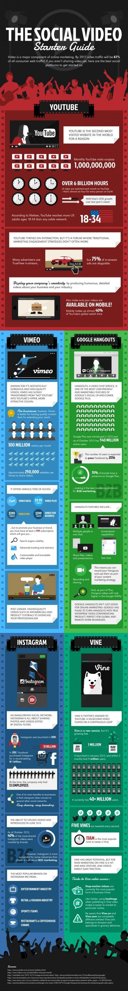 The Social Video Starter Guide #infographic