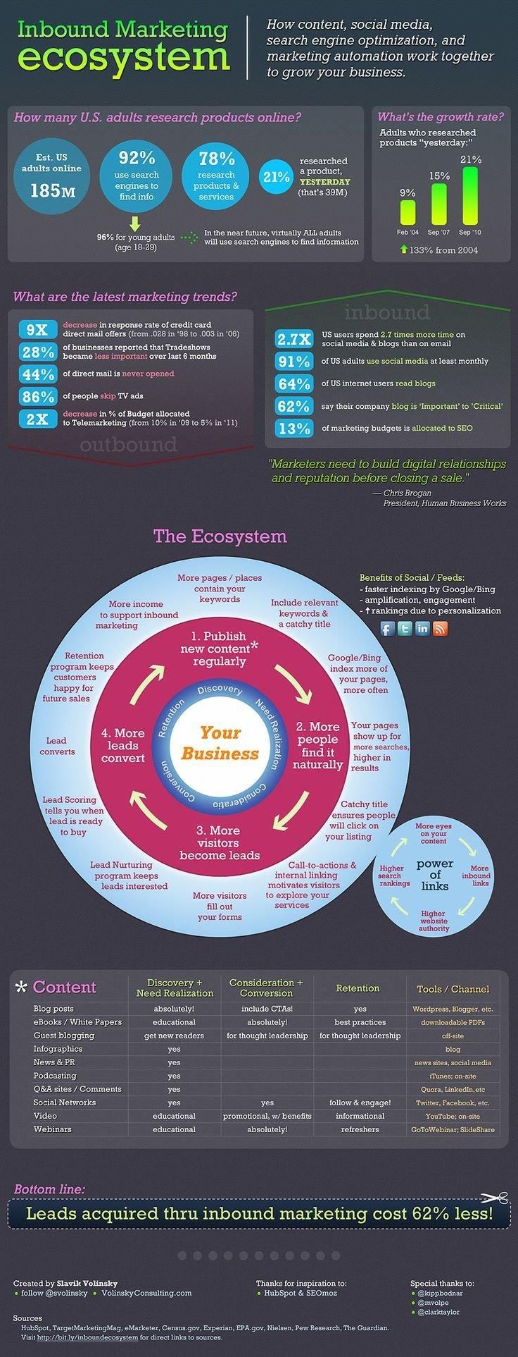 Inbound Marketing Ecosystem #infographic