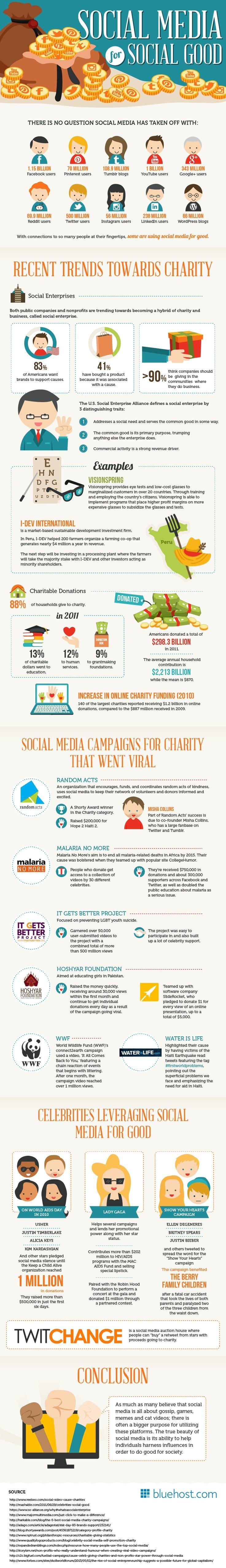 Social Media for Social Good #infographic
