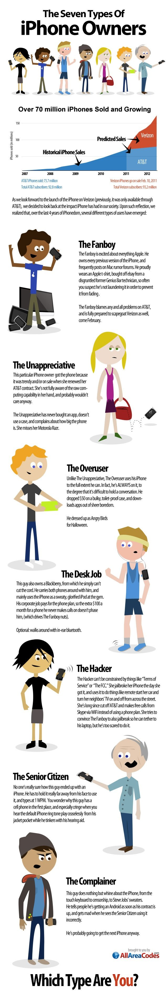 The 7 Types of #IPhone Owners #Apple #Infographic
