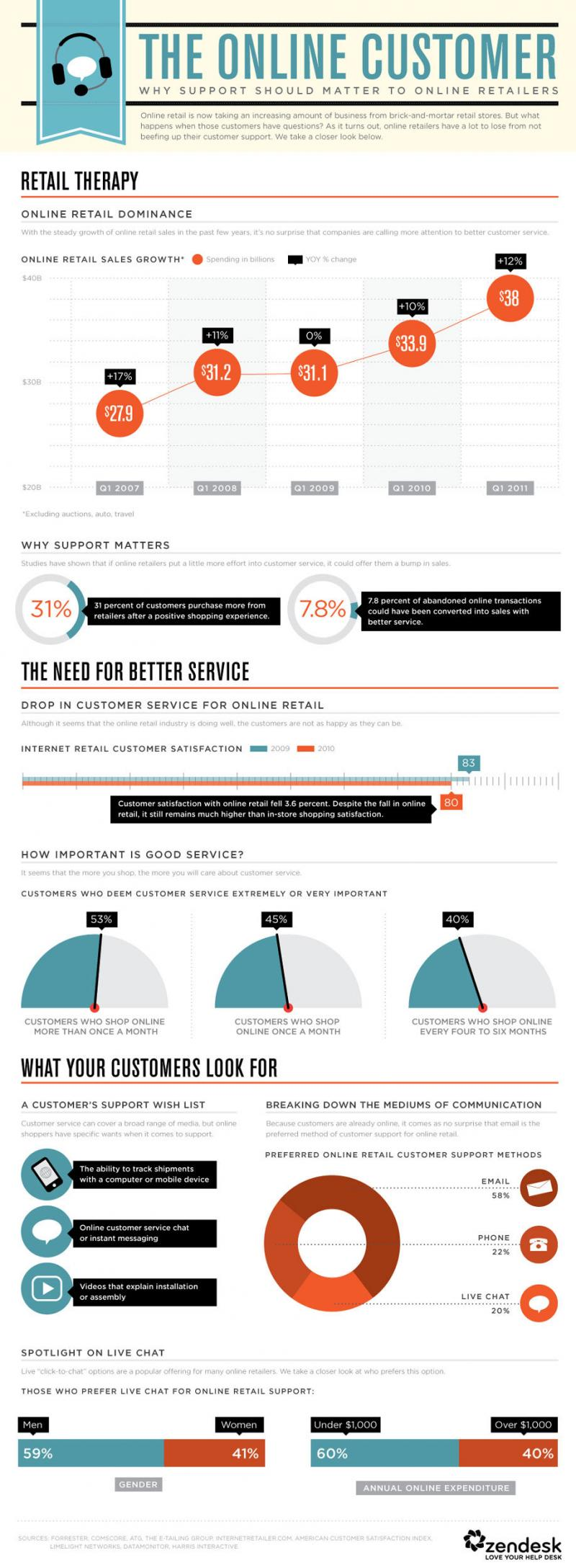 The Online Customer #Infographic