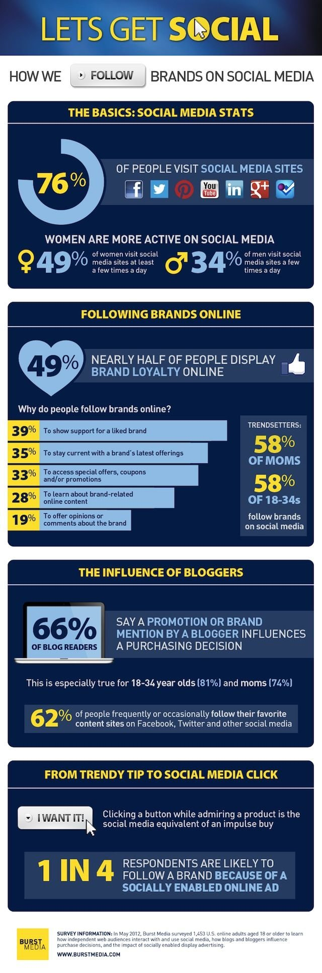 Let's Get Social: How we follow brands on social Media #infographic