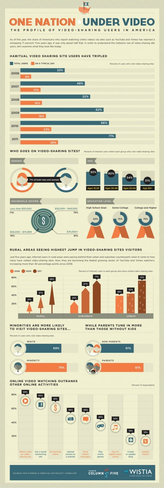 The Profile of Video-sharing users in America ##Infographic