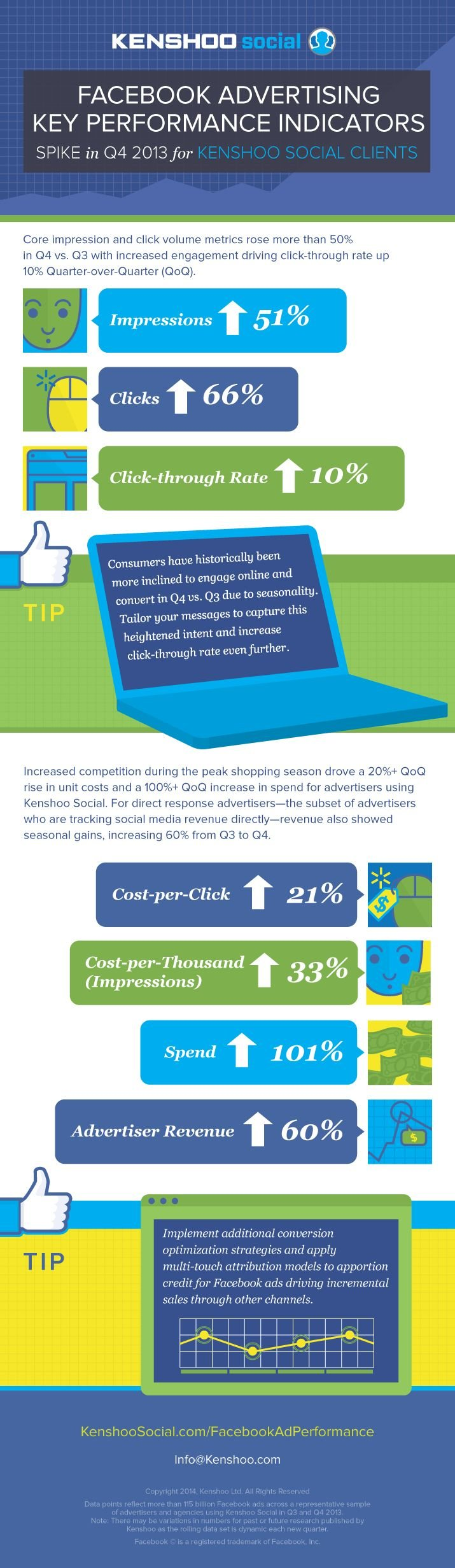 Facebook Advertising Key Performance Indicators #infographic