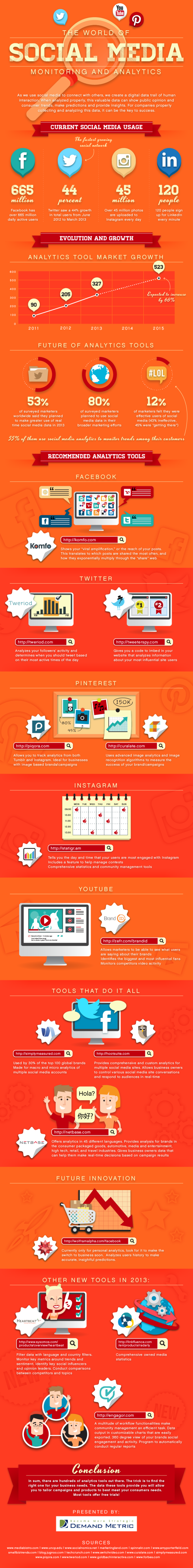 The World of Social Media Monitoring and Analytics #infographic