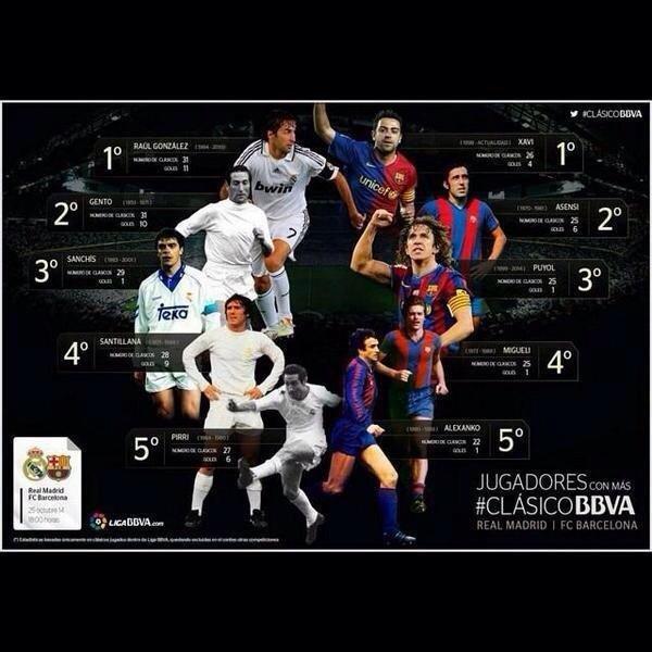 احصائية عن أهداف لاعبي #الكلاسيكو