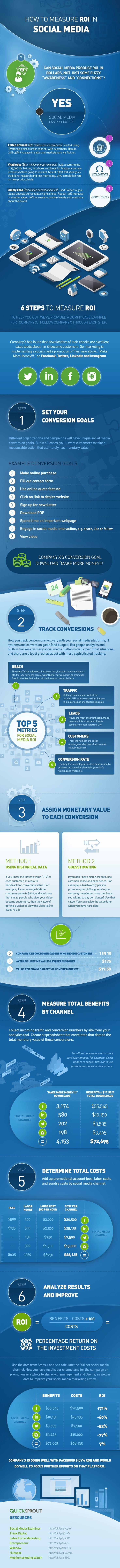 How to measure ROI in Social Media #infographic