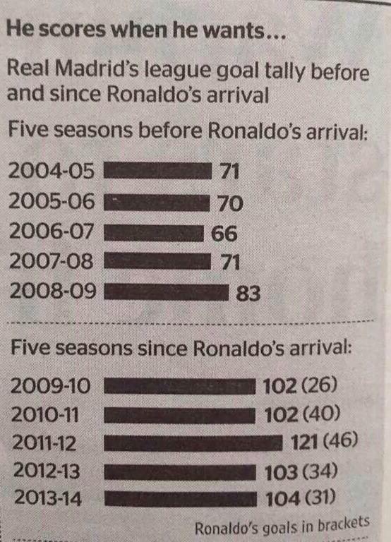 احصائية مجنونة أهداف الريال قبل حضور رونالدو بـ 5 سنوات وأهداف الريال مع رونالدو بـ 5 سنوات #ريال_مدريد