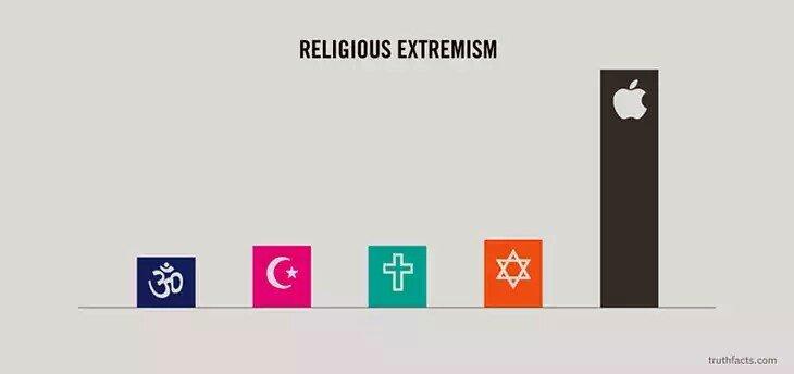 التعصب الديني #حقيقة #لول