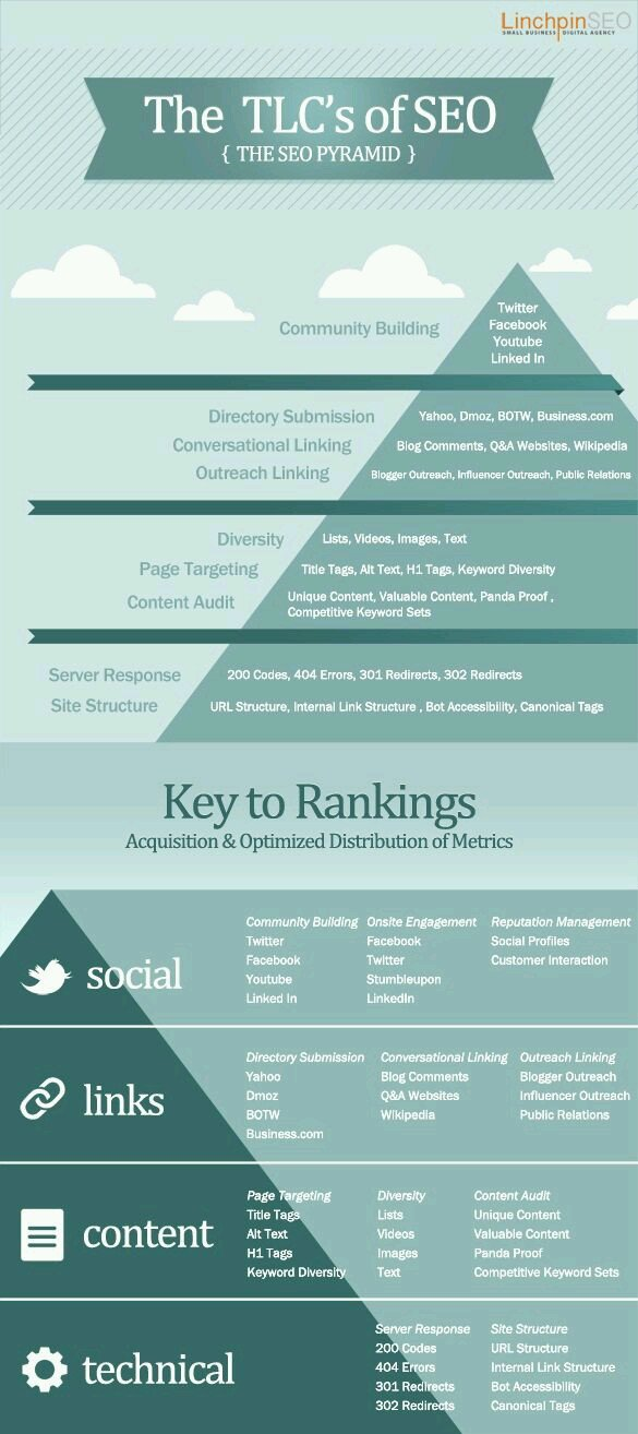 The SEO Pyramid #infographic