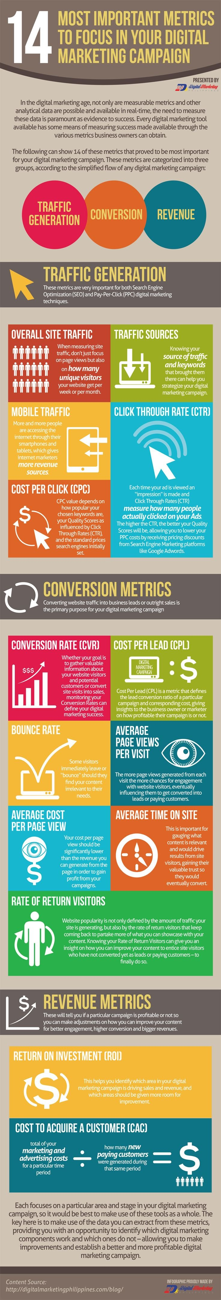 14 Most important metrics to focus in your digital marketing campaign #infographic