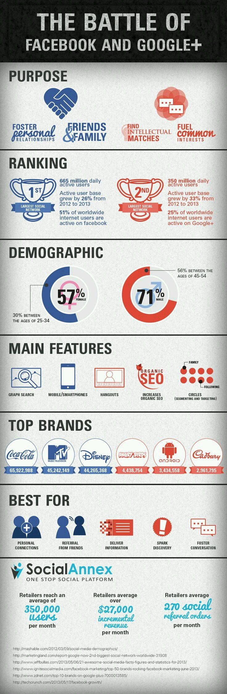 The battle of Facebook and Google+ #infographic