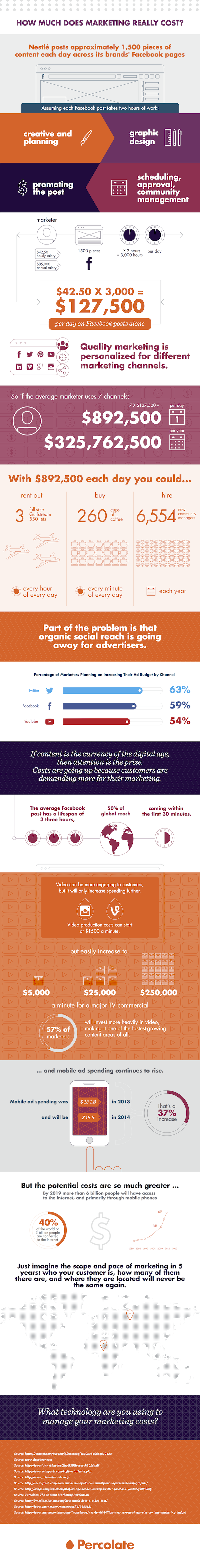 How much does marketing really cost? #Infographic