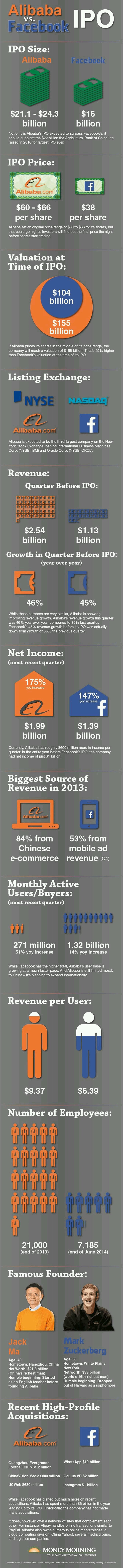 Alibaba vs. Facebook IPO #infographic