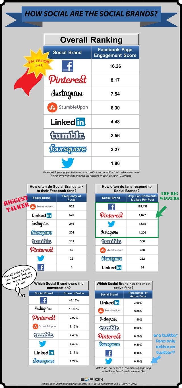 Facebook, Twitter, LinkedIn, Pinterest – How Social Are The Social Networks? #Infographic
