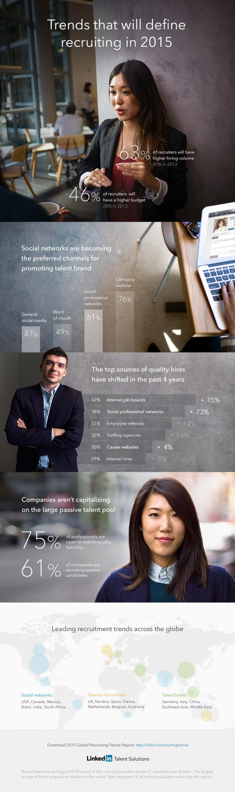 The Global Trends That Will Shape Recruiting In 2015 #Infographic #HR #Jobs