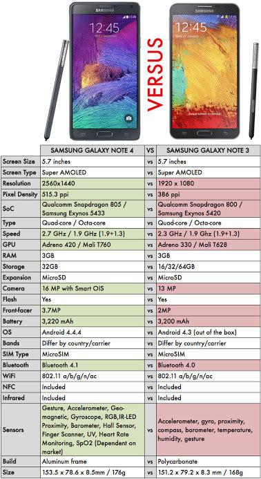 Samsung Galaxy Note 4 Vs. Samsung Galaxy Note 3