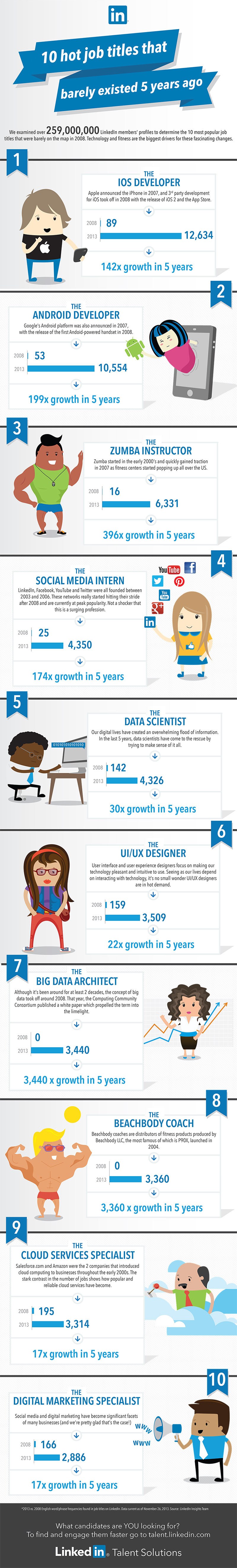 Top 10 Job Titles That Didn't Exist 5 Years Ago #Infographic