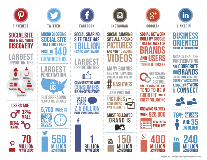 #Pinterest, #Twitter, #Facebook, #Instagram, #Google+, #LinkedIn – Social Media Stats 2014 #Infographic