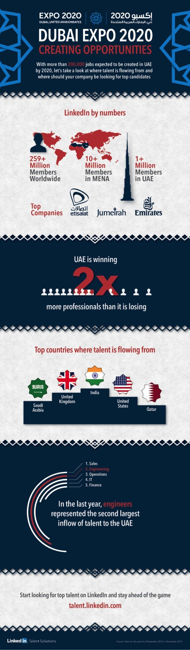 Dubai #Expo2020: The UAE as the Next Hot Destination for Talents #Infographic