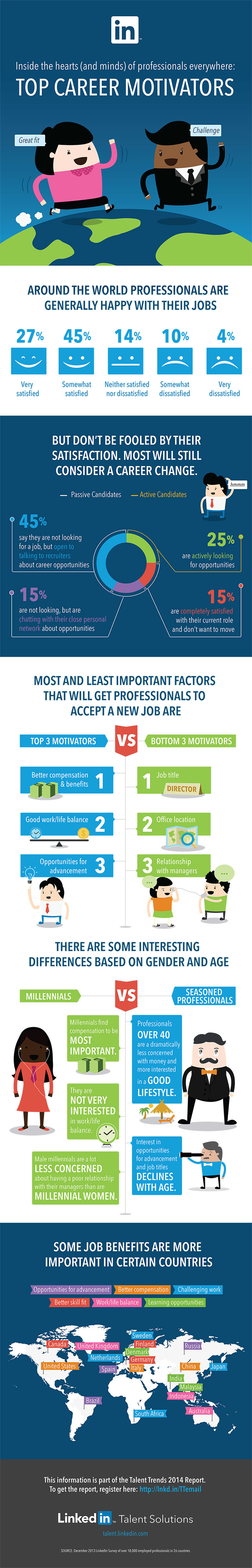 What Motivates Professionals to Switch #Jobs #Infographic #HR
