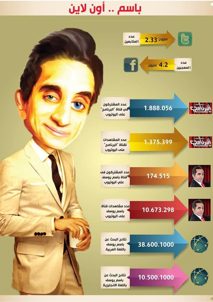 معلومات عن مقدم البرامج المثير للجدل #باسم_يوسف #انفوجرافيك