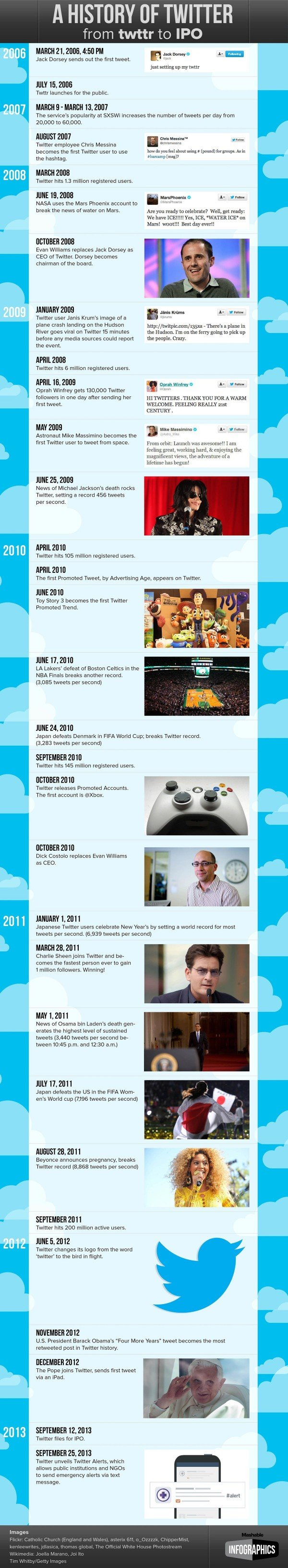The History Of #Twitter #Infographic