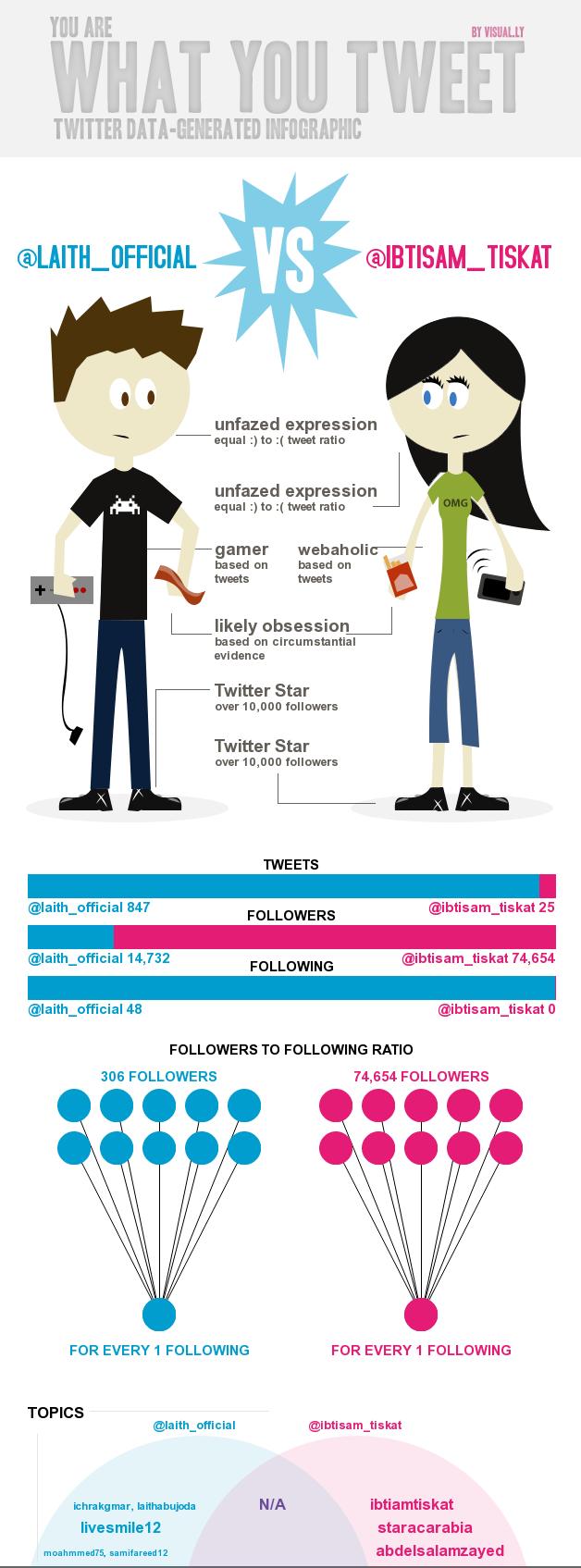 مقارنة بين #ليث_ابو_جودة و #ابتسام_تسكت على #تويتر #ستار_اكاديمي #خلي_نجمك_يلمع