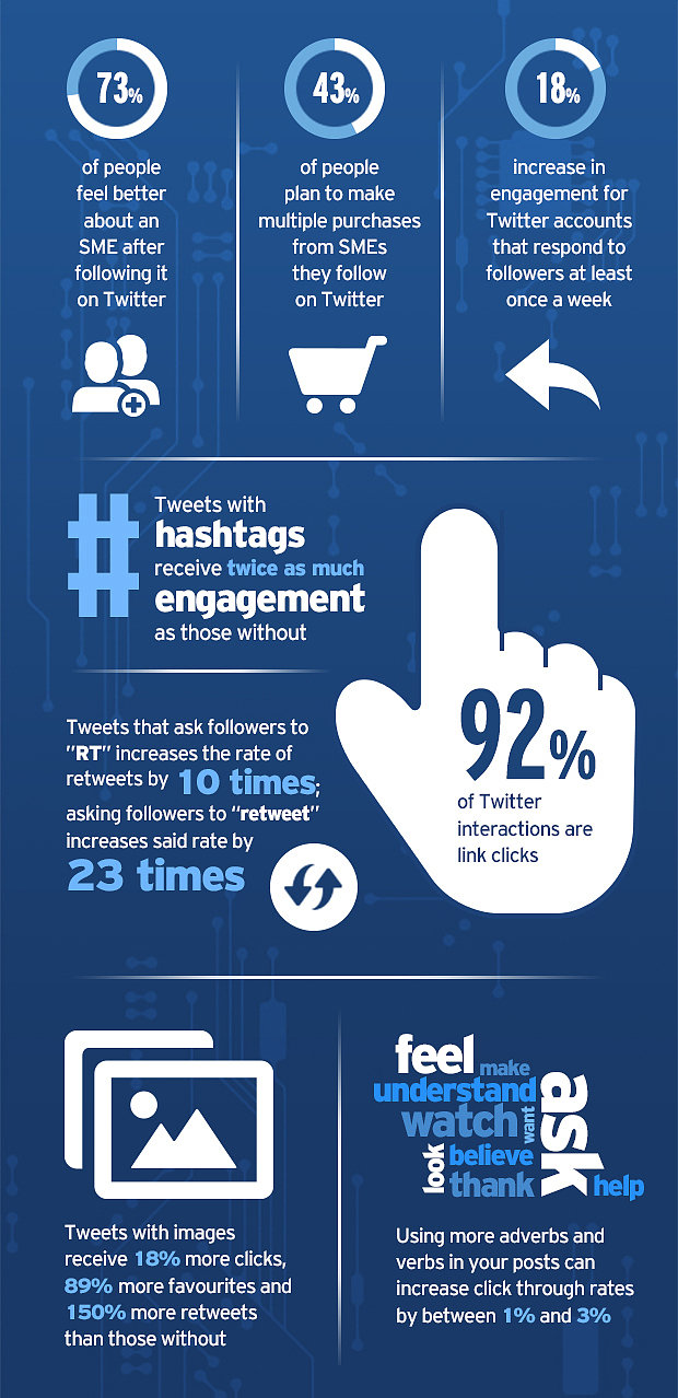 How to Increase Engagement on #Twitter #Infographic