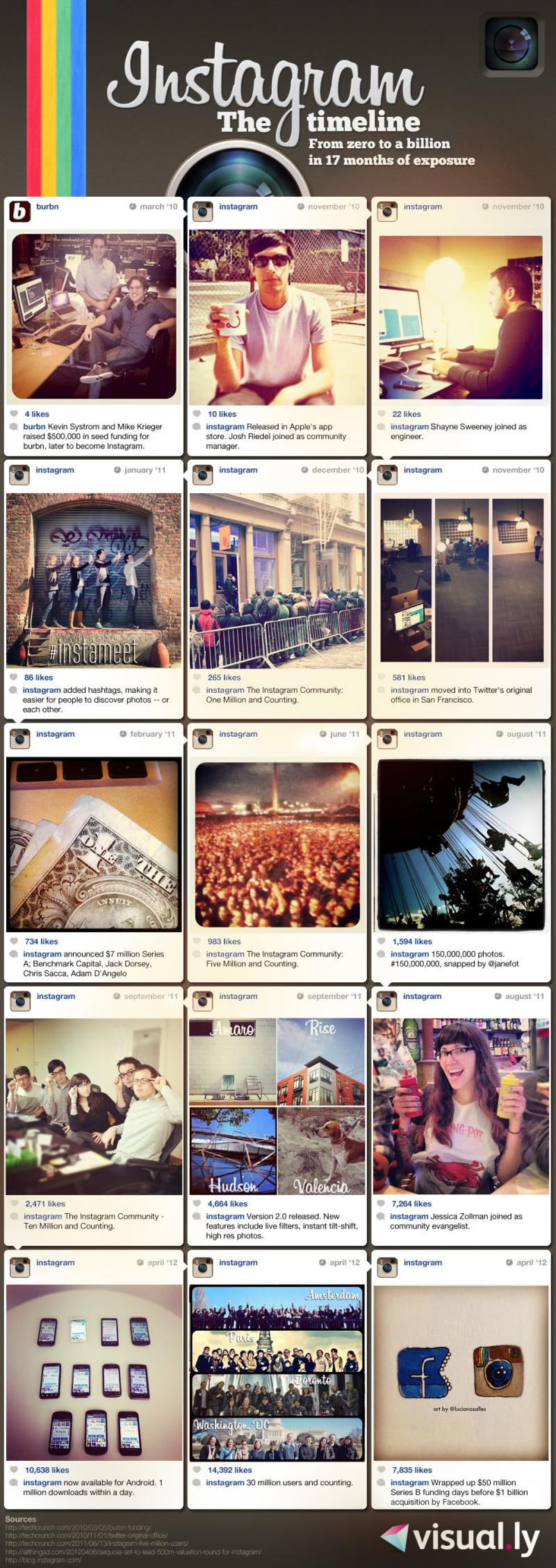 The Story of #Instagram from Zero to a Billion #Infographic